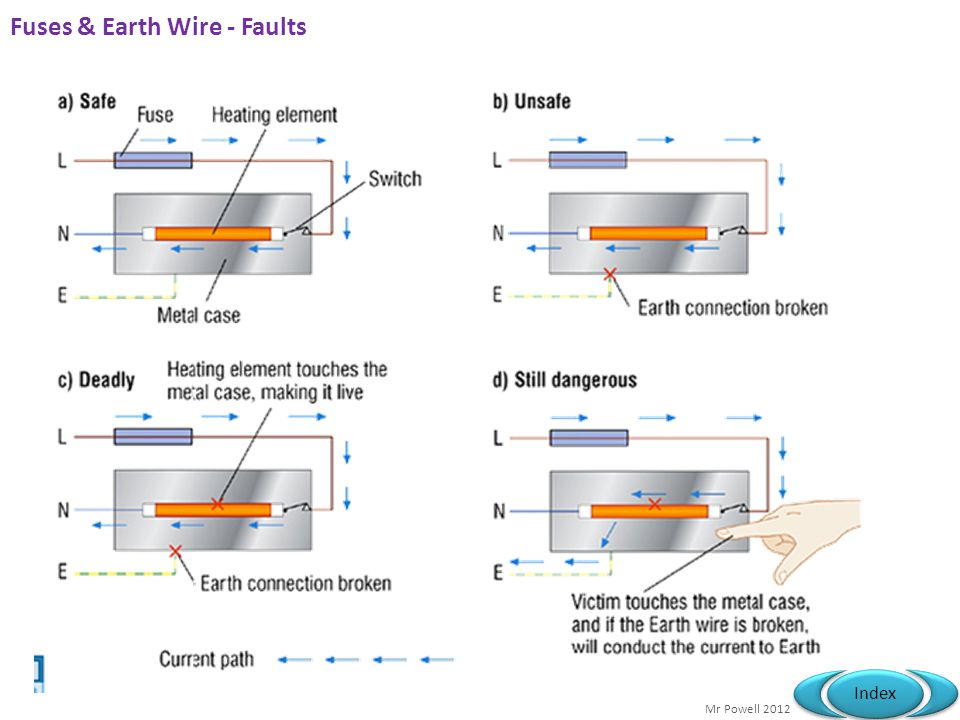 Mr Powell 2012 Index Fuses & Earth Wire - Faults