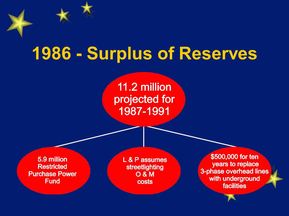 Surplus of Reserves