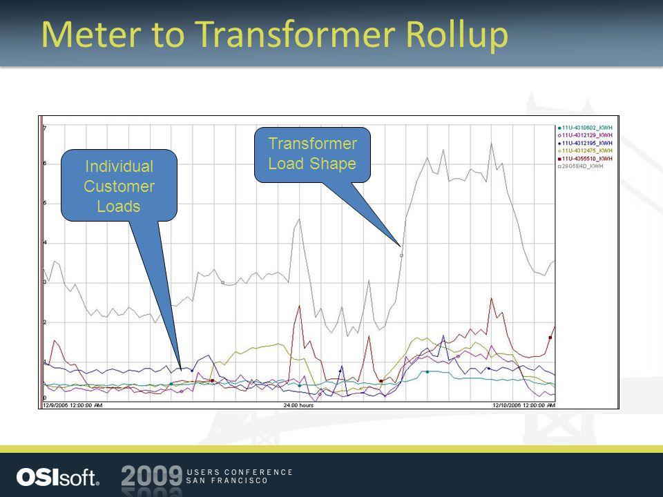 Meter to Transformer Rollup Individual Customer Loads Transformer Load Shape