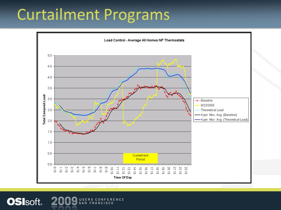 Curtailment Programs Sample Curtailment