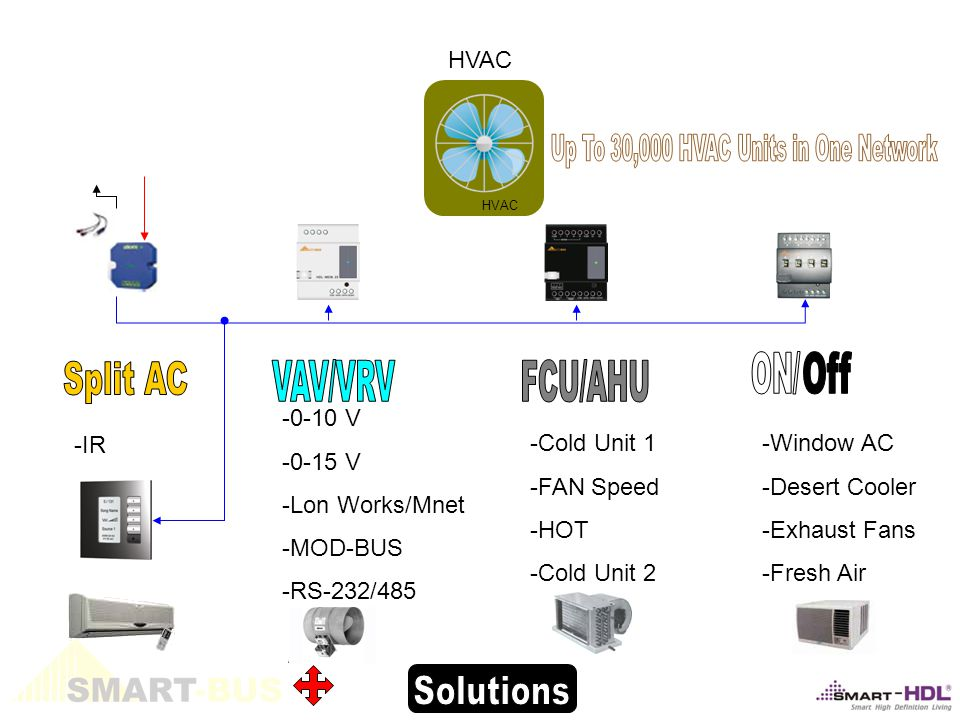 -0-10 V -0-15 V -Lon Works/Mnet -MOD-BUS -RS-232/485 -Cold Unit 1 -FAN Speed -HOT -Cold Unit 2 -Window AC -Desert Cooler -Exhaust Fans -Fresh Air HVAC -IR