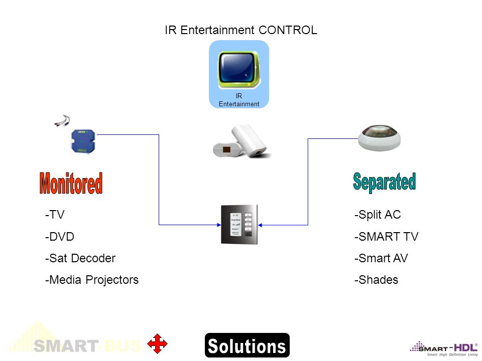 -TV -DVD -Sat Decoder -Media Projectors IR Entertainment CONTROL -Split AC -SMART TV -Smart AV -Shades IR Entertainment
