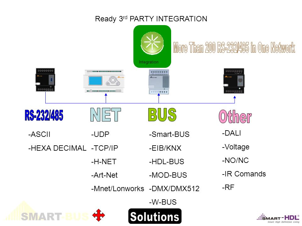 -ASCII -HEXA DECIMAL -Smart-BUS -EIB/KNX -HDL-BUS -MOD-BUS -DMX/DMX512 -W-BUS Ready 3 rd PARTY INTEGRATION -DALI -Voltage -NO/NC -IR Comands -RF -UDP -TCP/IP -H-NET -Art-Net -Mnet/Lonworks Integration