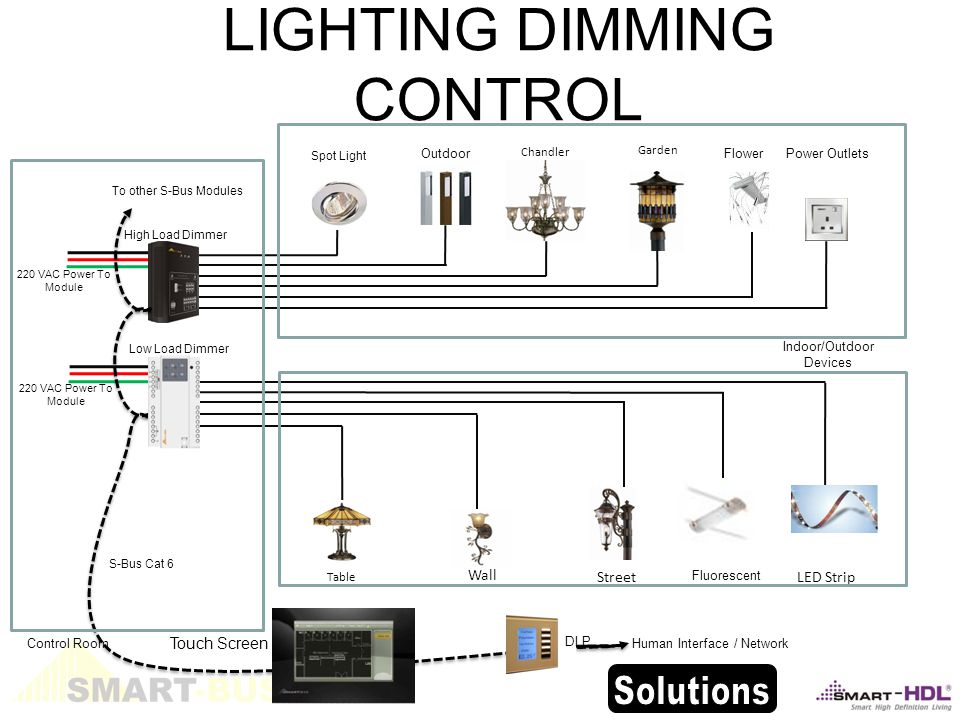 220 VAC Power To Module LIGHTING DIMMING CONTROL Power Outlets Table Chandler Spot Light Street Garden Wall LED Strip Fluorescent FlowerOutdoor High Load Dimmer To other S-Bus Modules Touch Screen Indoor/Outdoor Devices S-Bus Cat 6 Human Interface / Network DLP Low Load Dimmer Control Room