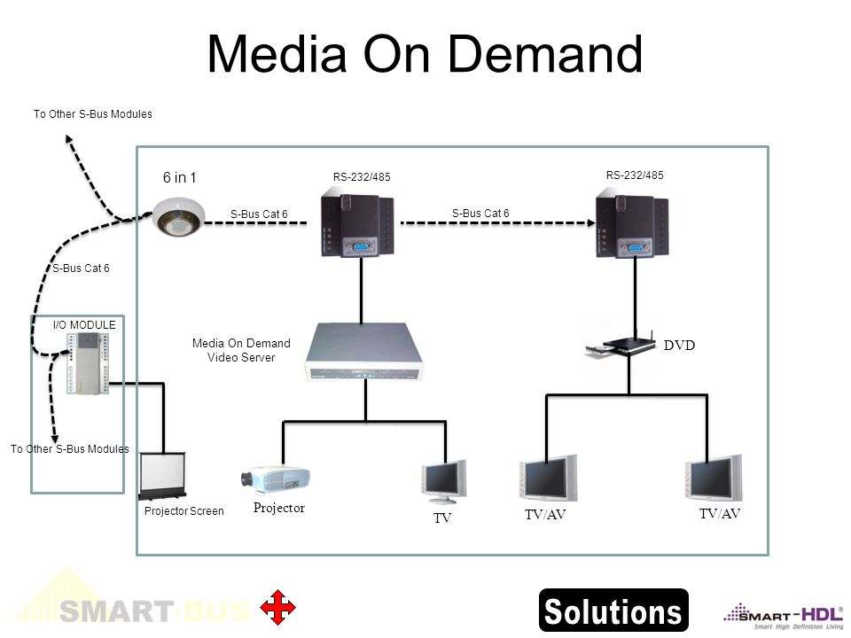 Media On Demand 6 in 1 TV DVD Projector Media On Demand Video Server Projector Screen I/O MODULE To Other S-Bus Modules S-Bus Cat 6 TV/AV RS-232/485