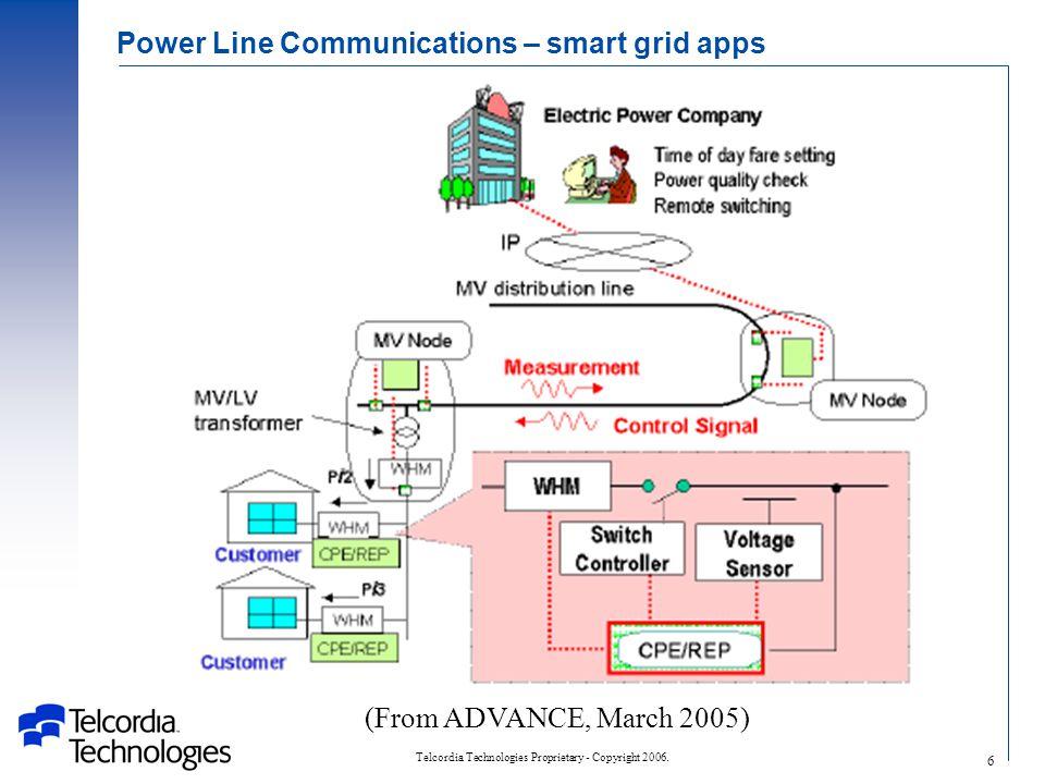 Telcordia Technologies Proprietary - Copyright 2006. 27 NM-B BX Inside wiring environment