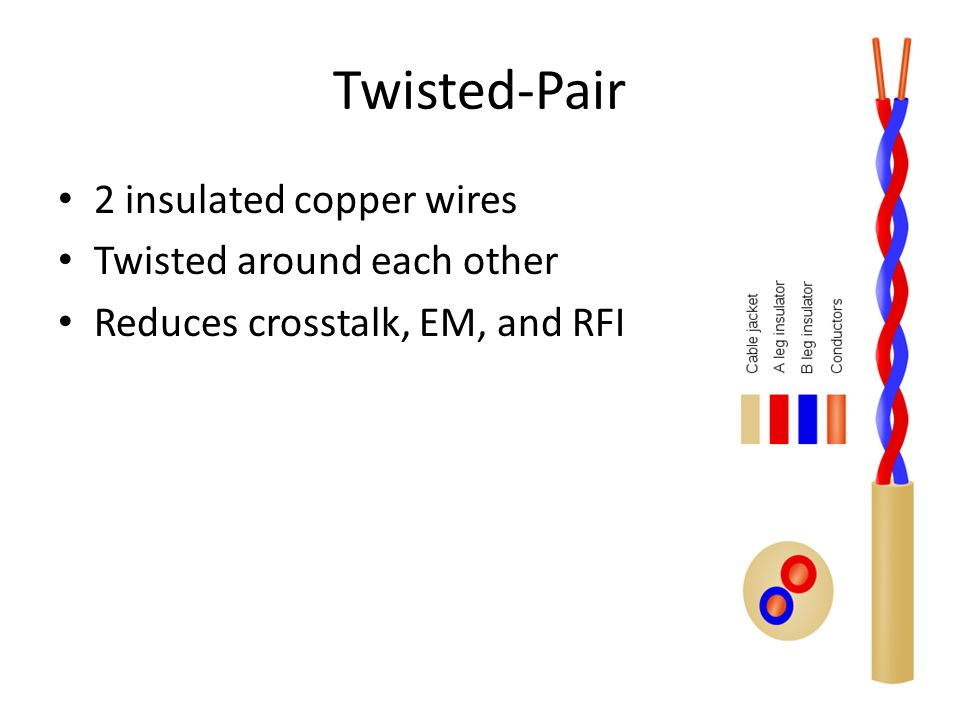 UTP (Unshielded twisted-pair) Two-Four pairs of wires Cancellation effect Reduces EM and RFI interference