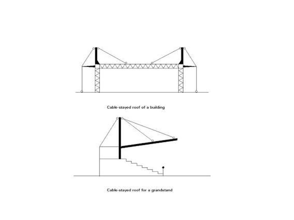 Parts of a Cable structure: Guy cable – absorb the horizontal component of thrust in a suspension or cable-stayed structure and transfer the force to a ground foundation Mast – is a vertical or inclined member in a suspension structure or cable-stayed structure, supporting the sum of the vertical force components in the primary and guy cables.