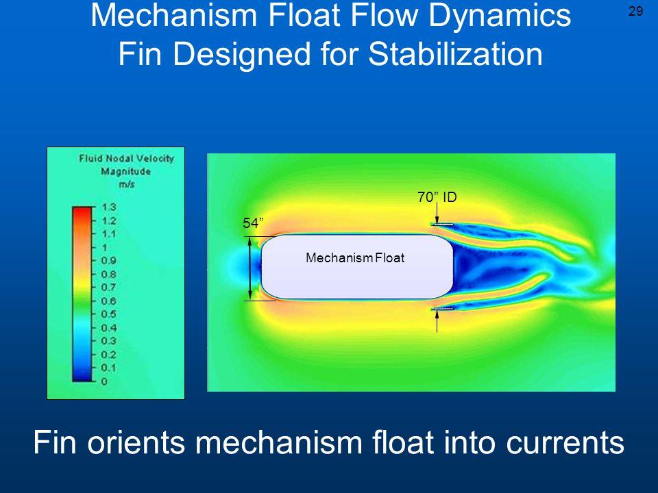 Mechanism Float 29 54 70 ID Mechanism Float Flow Dynamics Fin Designed for Stabilization Fin orients mechanism float into currents