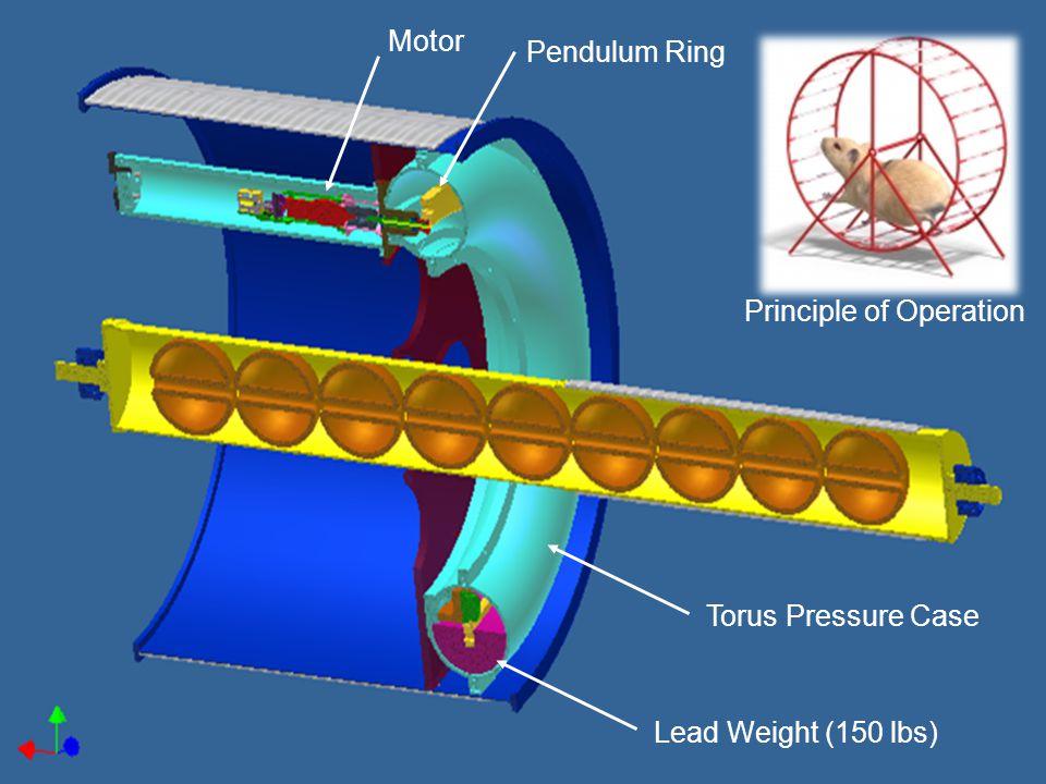Motor Pendulum Ring Torus Pressure Case Lead Weight (150 lbs) Principle of Operation