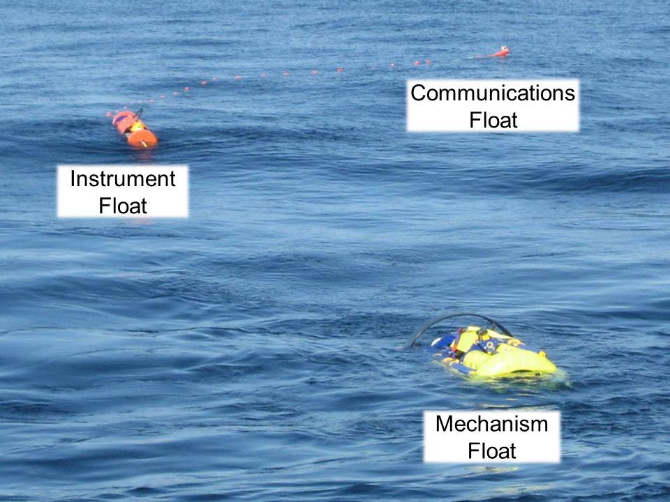 Mechanism Float Instrument Float Communications Float