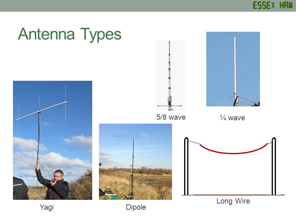 Antenna Types ¼ wave Long Wire DipoleYagi 5/8 wave