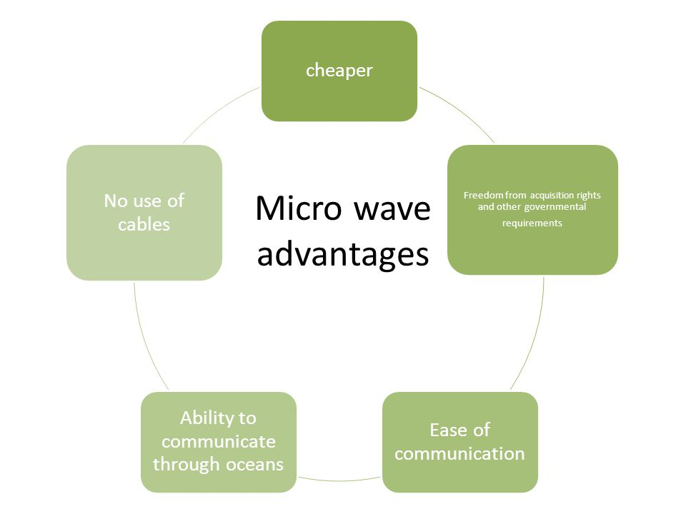 Micro wave advantages cheaper Freedom from acquisition rights and other governmental requirements Ease of communication Ability to communicate through oceans No use of cables