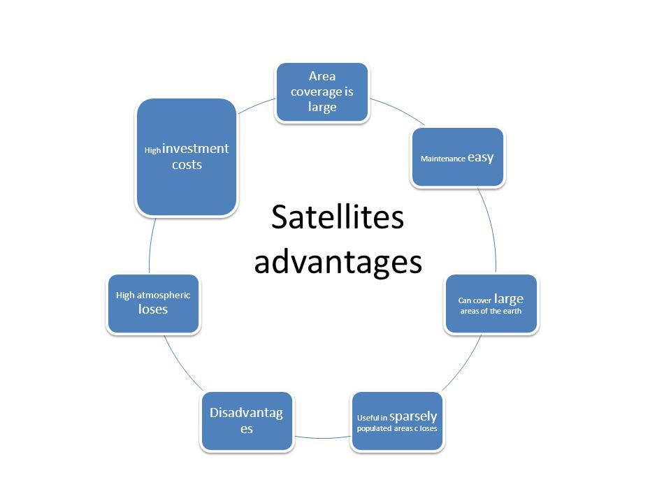 Satellites advantages Area coverage is large Maintenance easy Can cover large areas of the earth Useful in sparsely populated areas c loses Disadvantag es High atmospheric loses High investment costs