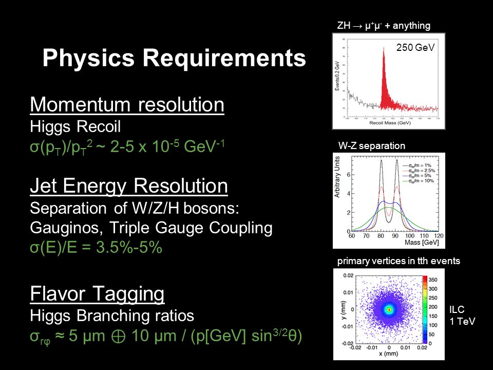 Physics Requirements Momentum resolution Higgs Recoil σ(p T )/p T 2 ~ 2-5 x 10 -5 GeV -1 Jet Energy Resolution Separation of W/Z/H bosons: Gauginos, Triple Gauge Coupling σ(E)/E = 3.5%-5% Flavor Tagging Higgs Branching ratios σ rφ 5 μm 10 μm / (p[GeV] sin 3/2 θ) W-Z separation ZH μ + μ - + anything primary vertices in tth events 250 GeV ILC 1 TeV