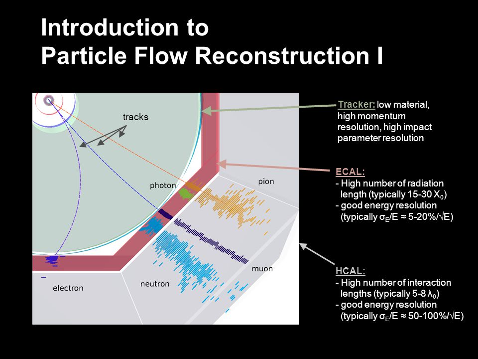 Introduction to Particle Flow Reconstruction I Tracker: low material, high momentum resolution, high impact parameter resolution ECAL: - High number o