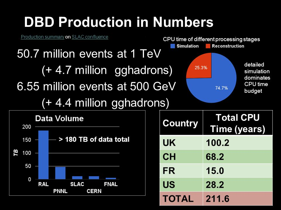 CPU time of different processing stages DBD Production in Numbers Production summaryProduction summary on SLAC confluenceSLAC confluence 50.7 million events at 1 TeV (+ 4.7 million gghadrons) 6.55 million events at 500 GeV (+ 4.4 million gghadrons) Country Total CPU Time (years) UK100.2 CH68.2 FR15.0 US28.2 TOTAL211.6 detailed simulation dominates CPU time budget > 180 TB of data total