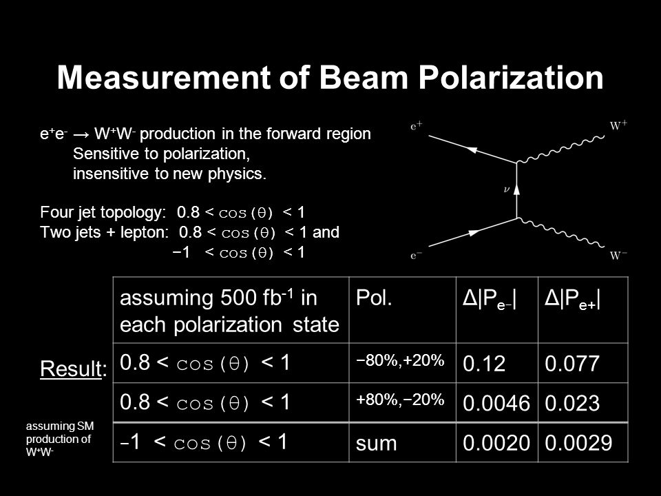 Measurement of Beam Polarization e + e - W + W - production in the forward region Sensitive to polarization, insensitive to new physics.