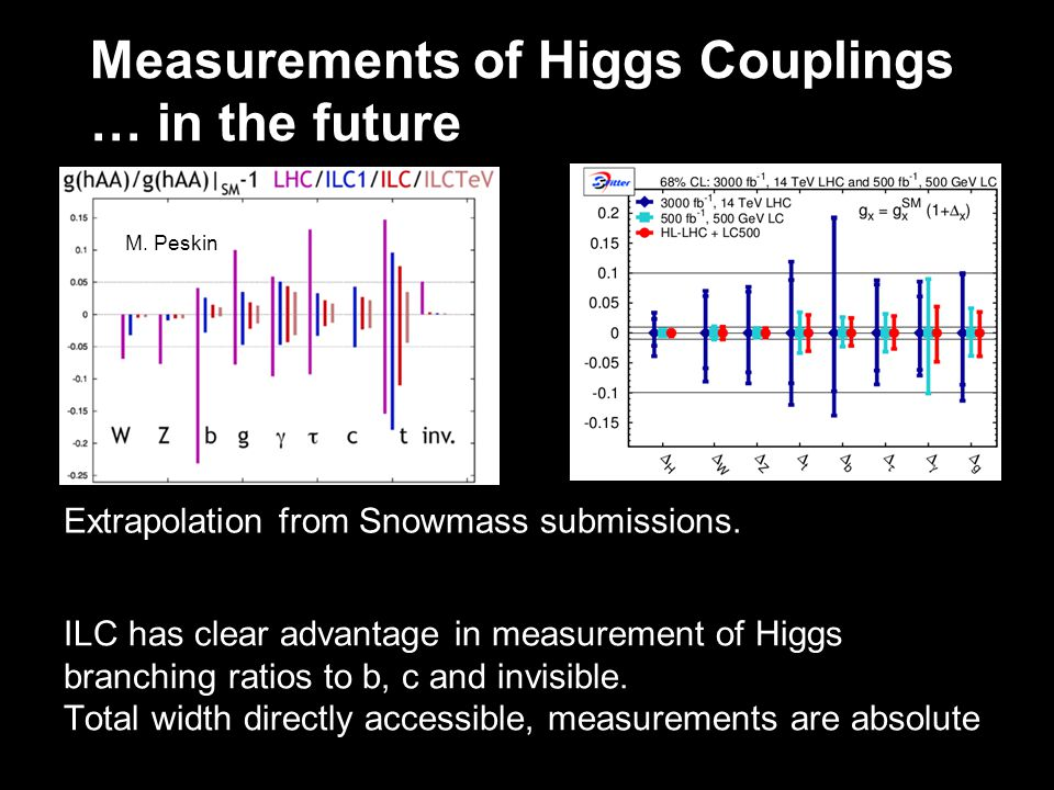 Measurements of Higgs Couplings … in the future Extrapolation from Snowmass submissions.