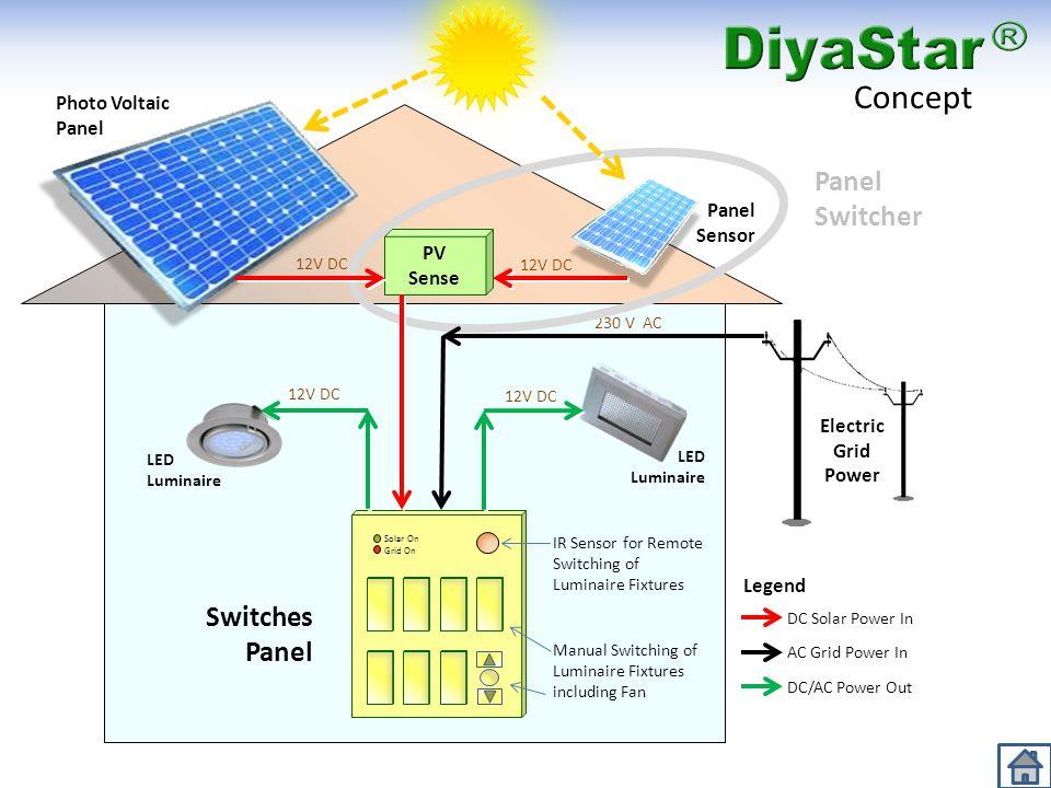 Solar On Grid On PV Sense Switches Panel LED Luminaire Electric Grid Power Photo Voltaic Panel Panel Sensor IR Sensor for Remote Switching of Luminair