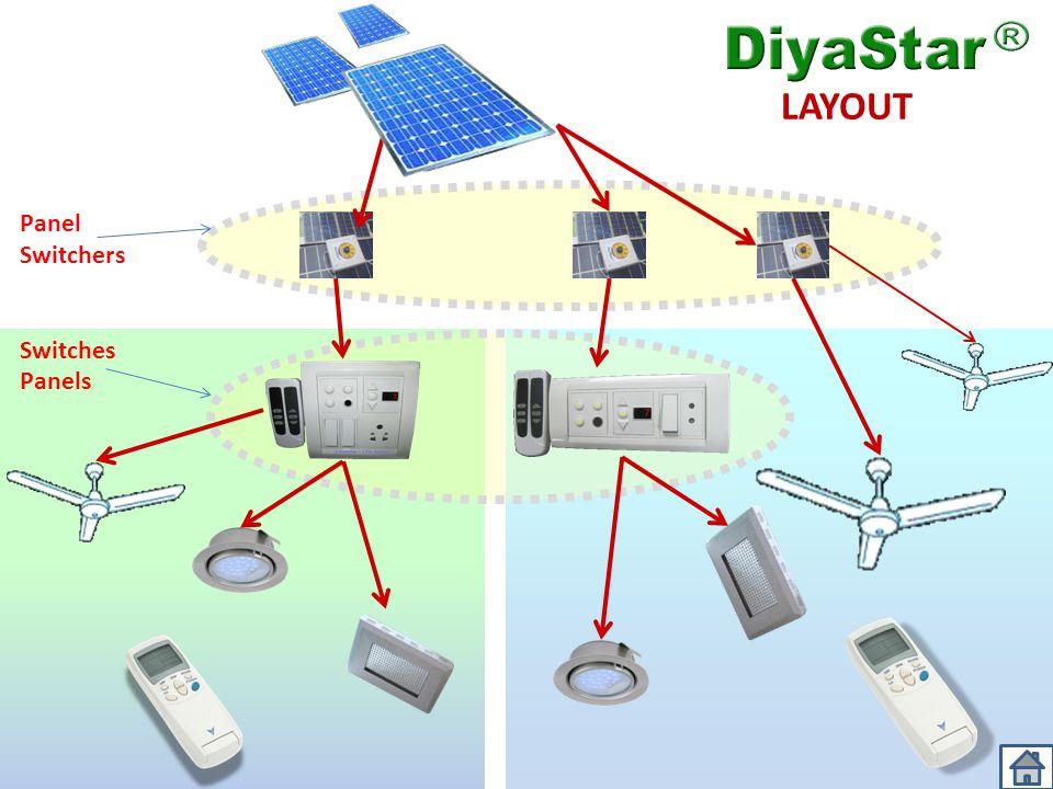 LAYOUT Panel Switchers Switches Panels