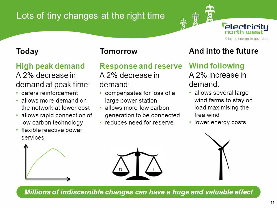 11 Lots of tiny changes at the right time Today High peak demand A 2% decrease in demand at peak time: defers reinforcement allows more demand on the network at lower cost allows rapid connection of low carbon technology flexible reactive power services And into the future Wind following A 2% increase in demand: allows several large wind farms to stay on load maximising the free wind lower energy costs Tomorrow Response and reserve A 2% decrease in demand: compensates for loss of a large power station allows more low carbon generation to be connected reduces need for reserve Millions of indiscernible changes can have a huge and valuable effect