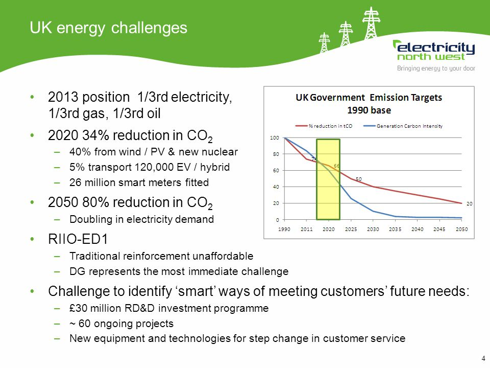 4 UK energy challenges 2013 position 1/3rd electricity, 1/3rd gas, 1/3rd oil 2020 34% reduction in CO 2 –40% from wind / PV & new nuclear –5% transport 120,000 EV / hybrid –26 million smart meters fitted 2050 80% reduction in CO 2 –Doubling in electricity demand RIIO-ED1 –Traditional reinforcement unaffordable –DG represents the most immediate challenge Challenge to identify smart ways of meeting customers future needs: –£30 million RD&D investment programme –~ 60 ongoing projects –New equipment and technologies for step change in customer service
