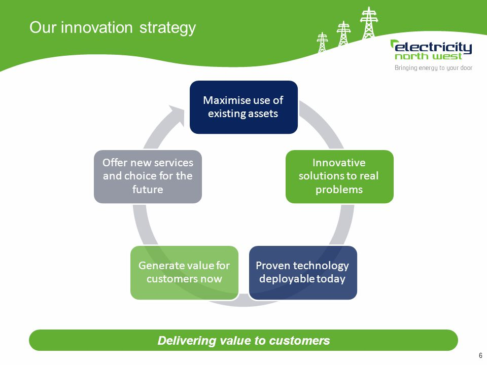 6 Our innovation strategy Delivering value to customers Maximise use of existing assets Innovative solutions to real problems Proven technology deployable today Generate value for customers now Offer new services and choice for the future