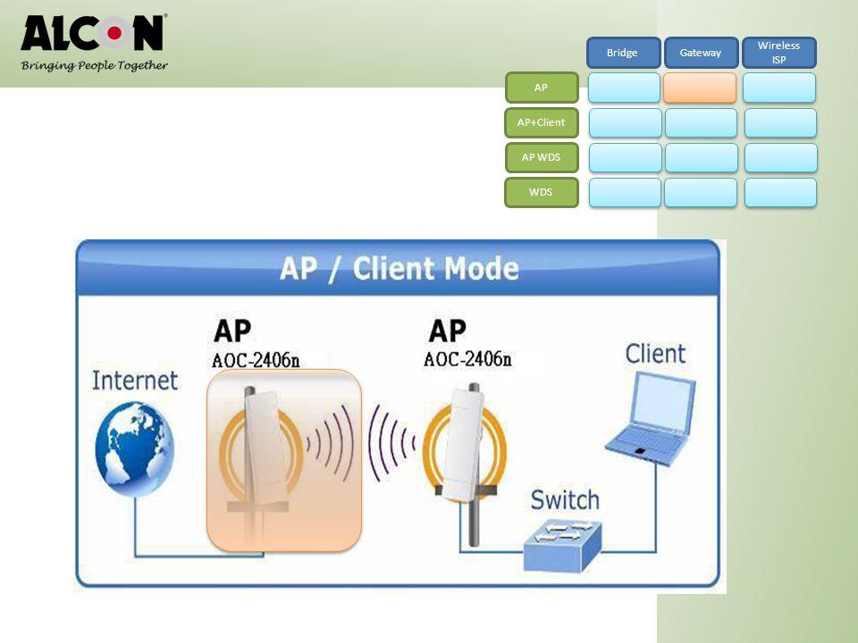 BridgeGateway Wireless ISP AP AP+Client AP WDS WDS