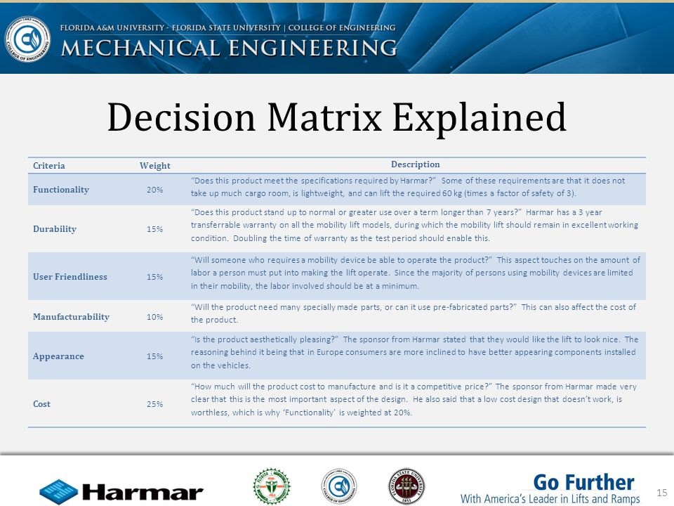 Decision Matrix Explained 15 CriteriaWeight Description Functionality 20% Does this product meet the specifications required by Harmar.