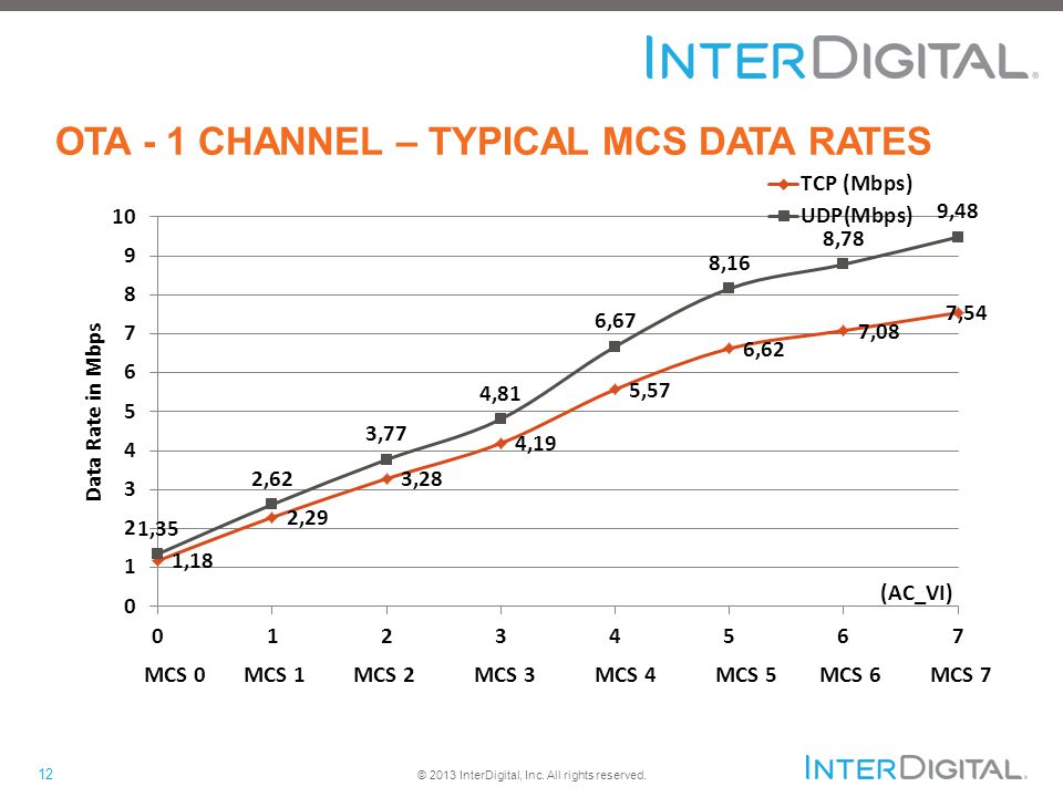 12 © 2013 InterDigital, Inc. All rights reserved. OTA - 1 CHANNEL – TYPICAL MCS DATA RATES MCS 0 MCS 1 MCS 2 MCS 3 MCS 4 MCS 5 MCS 6 MCS 7