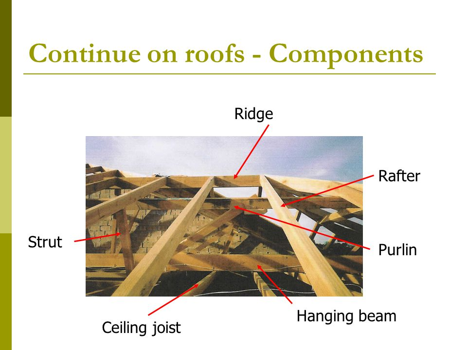 Positioning purlins – on underside of rafter – P.
