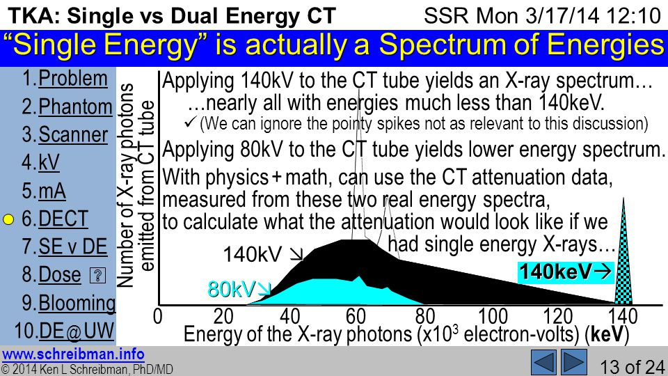 © 2014 Ken L Schreibman, PhD/MD www.schreibman.info 13 of 24 TKA: Single vs Dual Energy CT 1.ProblemProblem 2.PhantomPhantom 3.ScannerScanner 4.kVkV 5