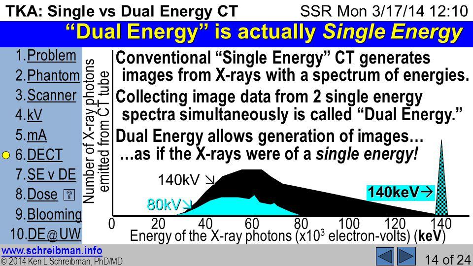 © 2014 Ken L Schreibman, PhD/MD www.schreibman.info 14 of 24 TKA: Single vs Dual Energy CT 1.ProblemProblem 2.PhantomPhantom 3.ScannerScanner 4.kVkV 5