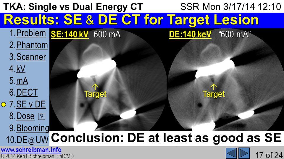 © 2014 Ken L Schreibman, PhD/MD www.schreibman.info 17 of 24 TKA: Single vs Dual Energy CT 1.ProblemProblem 2.PhantomPhantom 3.ScannerScanner 4.kVkV 5.mAmA 6.DECTDECT 7.SE v DESE v DE 8.DoseDose 9.BloomingBlooming 10.DE @ UWDE @ UW SSR Mon 3/17/14 12:10 Results: SE & DE CT for Target Lesion 600 mA 2) SE:140 kV 600 mA 12) DE:140 keV Target Conclusion: DE at least as good as SE Target