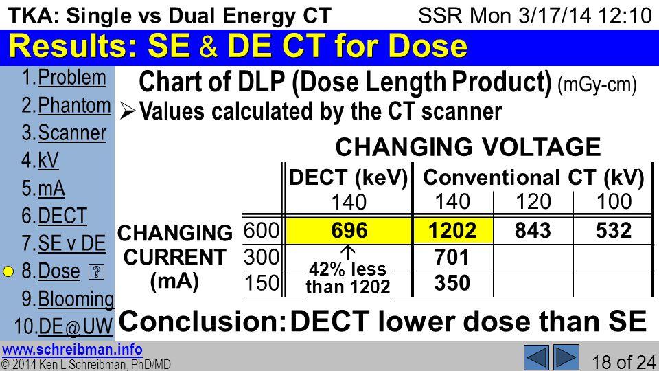 © 2014 Ken L Schreibman, PhD/MD www.schreibman.info 18 of 24 TKA: Single vs Dual Energy CT 1.ProblemProblem 2.PhantomPhantom 3.ScannerScanner 4.kVkV 5