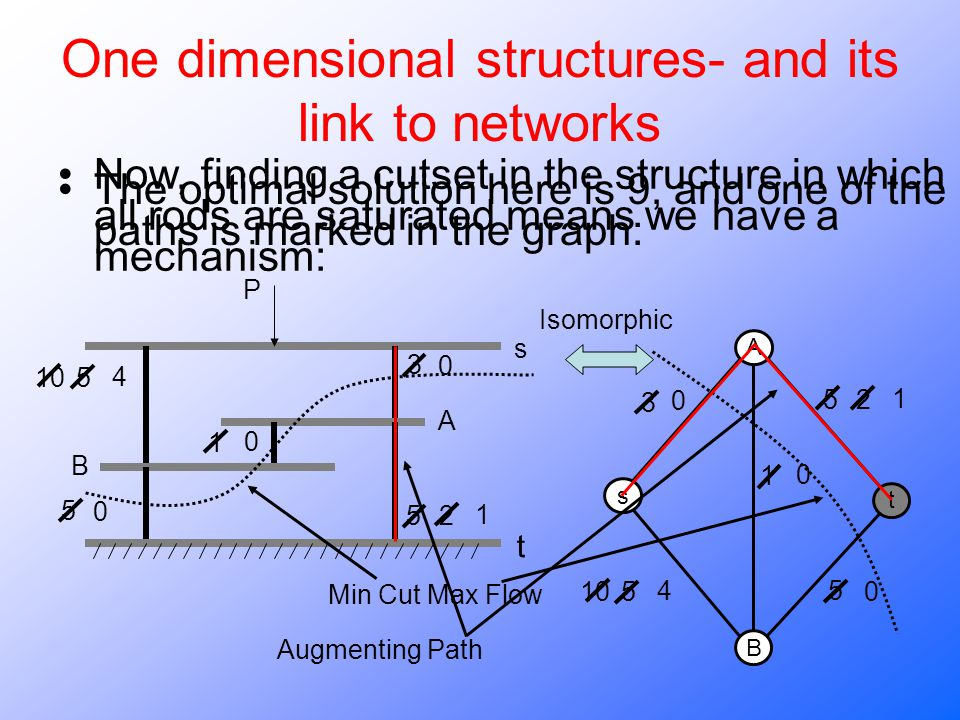 One dimensional structures- and its link to networks The optimal solution here is 9, and one of the paths is marked in the graph: A B s t t 3 0 3 0 52