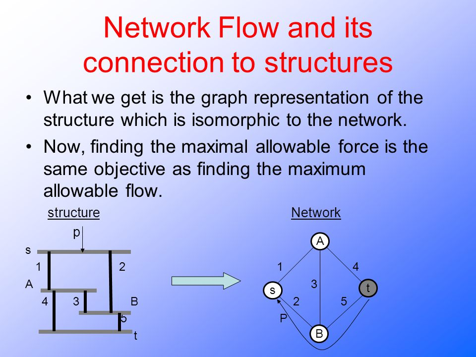 Network Flow and its connection to structures What we get is the graph representation of the structure which is isomorphic to the network. Now, findin