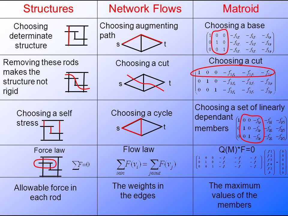 StructuresNetwork FlowsMatroid s t s t s t Choosing determinate structure Choosing augmenting path Choosing a base Choosing a cut Removing these rods makes the structure not rigid Choosing a self stress Choosing a cycle Choosing a set of linearly dependant members Force law Flow law Q(M)*F=0 Allowable force in each rod The weights in the edges The maximum values of the members