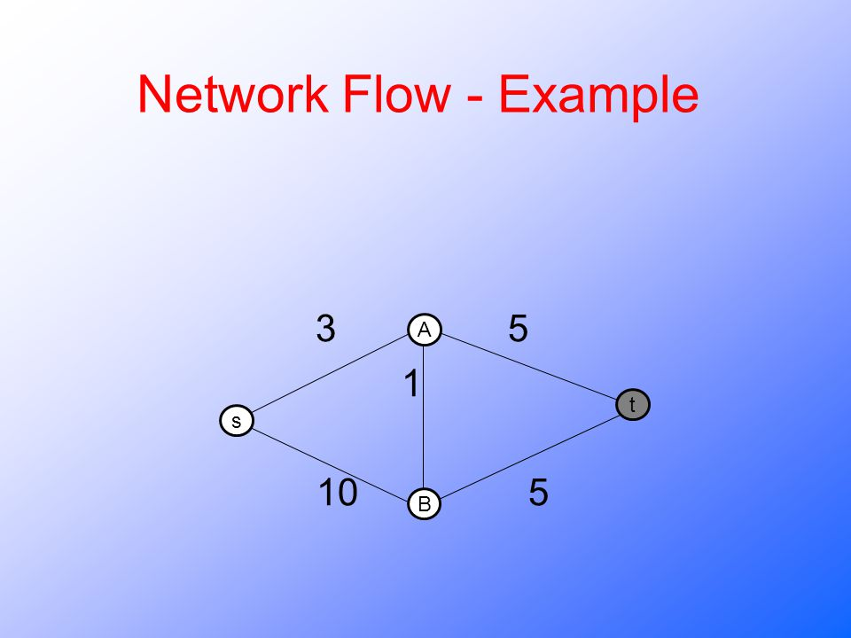 Network Flow - Example 3 5 1 10 5 A B s t