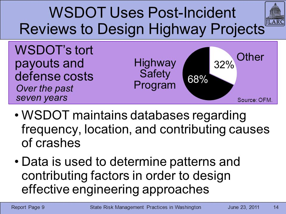 June 23, 2011 WSDOT Uses Post-Incident Reviews to Design Highway Projects State Risk Management Practices in Washington14 WSDOT maintains databases regarding frequency, location, and contributing causes of crashes Data is used to determine patterns and contributing factors in order to design effective engineering approaches WSDOTs tort payouts and defense costs Other Highway Safety Program 68% 32% Over the past seven years Report Page 9 Source: OFM.