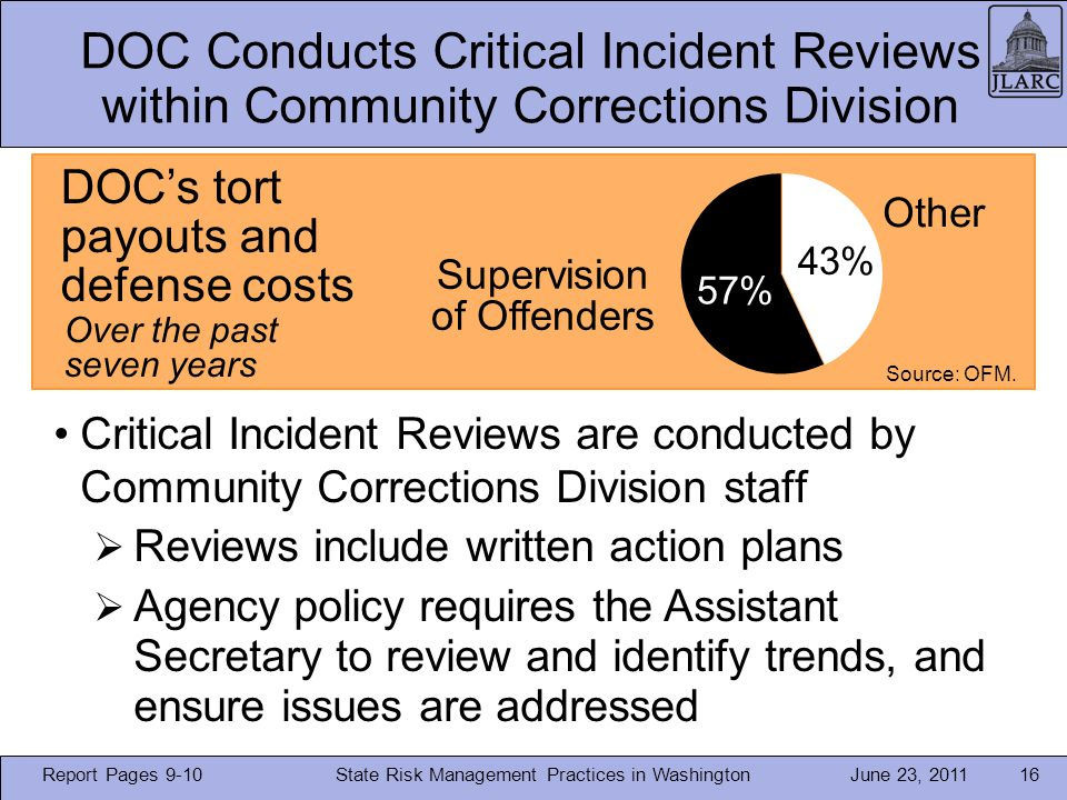 June 23, 2011 DOC Conducts Critical Incident Reviews within Community Corrections Division State Risk Management Practices in Washington16 Critical Incident Reviews are conducted by Community Corrections Division staff Reviews include written action plans Agency policy requires the Assistant Secretary to review and identify trends, and ensure issues are addressed Other Supervision of Offenders 57% 43% DOCs tort payouts and defense costs Over the past seven years Report Pages 9-10 Source: OFM.