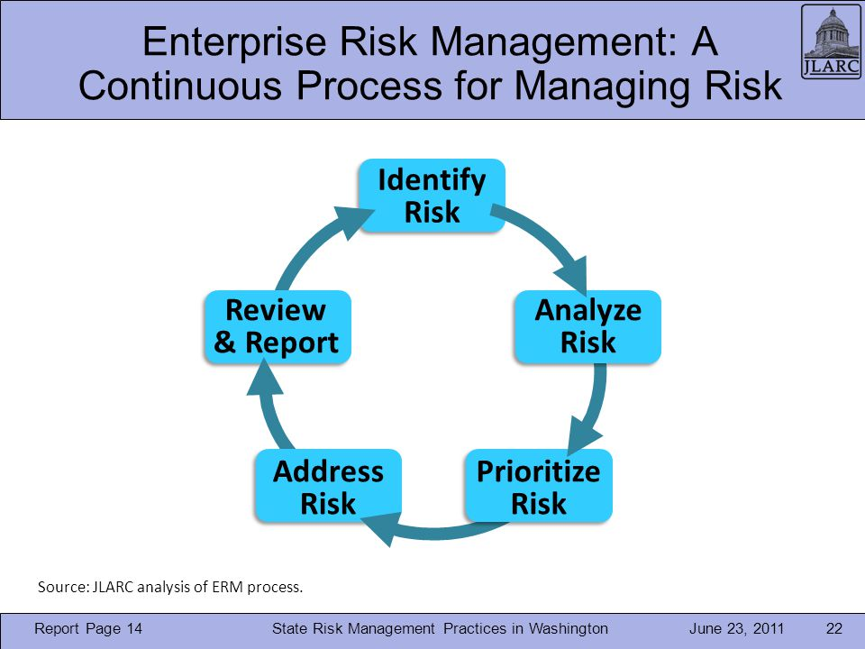 June 23, 2011 Enterprise Risk Management: A Continuous Process for Managing Risk State Risk Management Practices in Washington22 Identify Risk Review