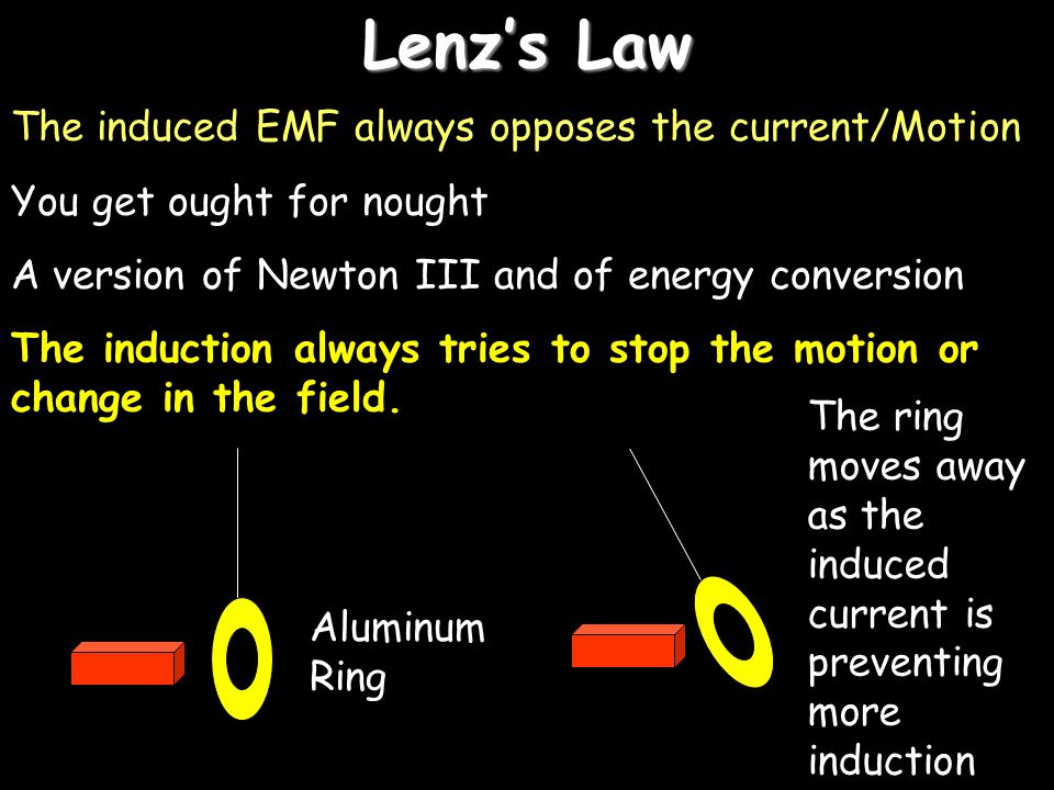 Faradays Law Basically 1.More turns (N) more EMF 2.Faster movement more EMF Rate of change of FLUX DENSITY is proportional to induced EMF Induced EMF = E = - Nd ( =B.A) dt