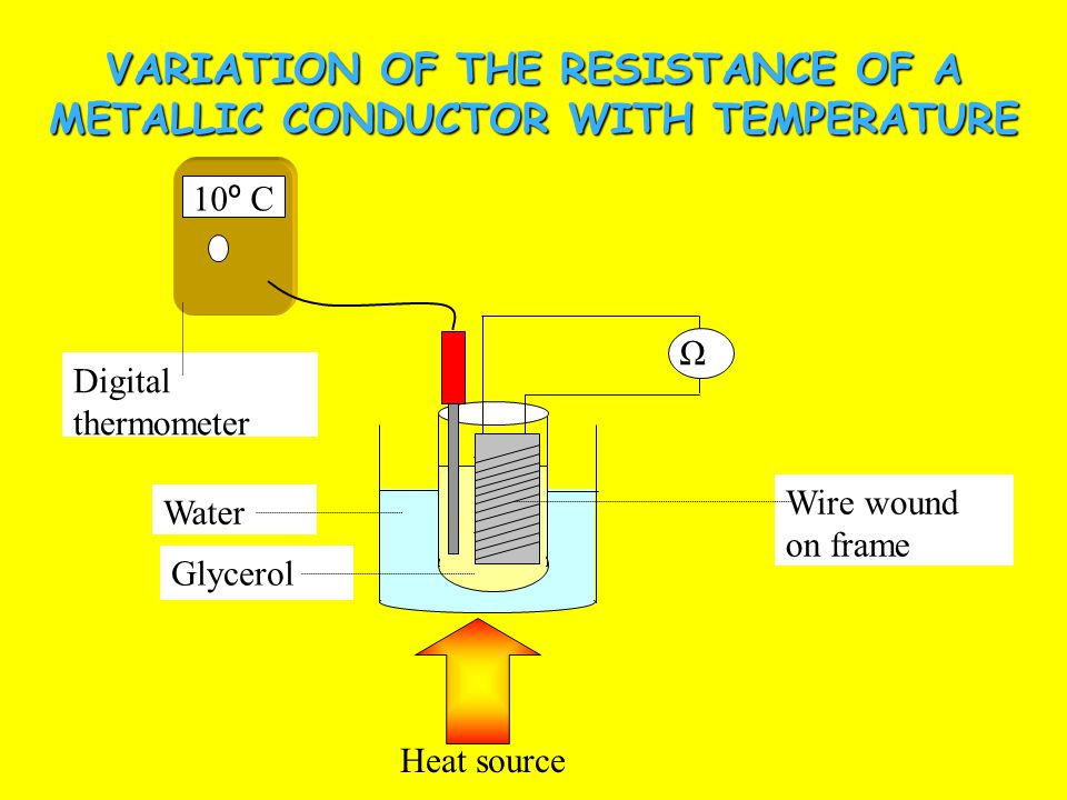 Factors affecting Resistance of a conductor Resistance depends on –Temperature –Material of conductor –Length –Cross-sectional area Temperature The resistance of a metallic conductor increases as the temperature increases e.g.