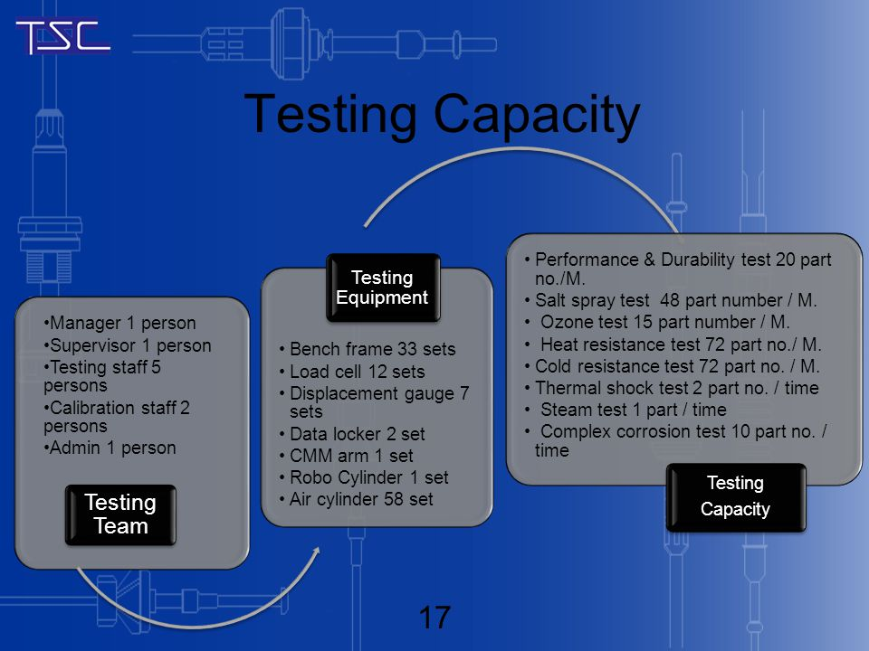 Testing Capacity Manager 1 person Supervisor 1 person Testing staff 5 persons Calibration staff 2 persons Admin 1 person Testing Team Bench frame 33 sets Load cell 12 sets Displacement gauge 7 sets Data locker 2 set CMM arm 1 set Robo Cylinder 1 set Air cylinder 58 set Testing Equipment Performance & Durability test 20 part no./M.