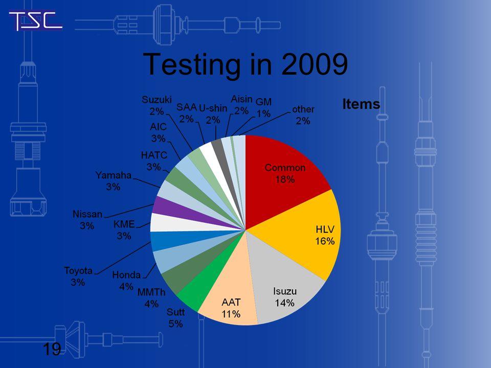 Testing in 2009 19