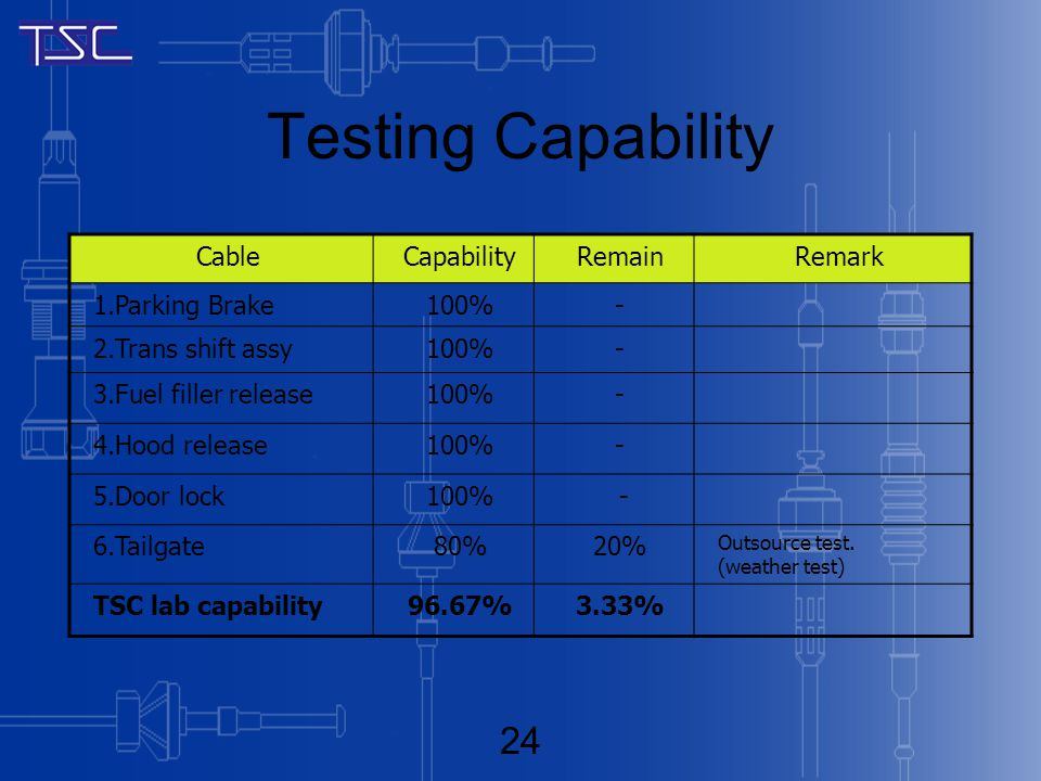Testing Capability CableCapabilityRemainRemark 1.Parking Brake100%- 2.Trans shift assy100%- 3.Fuel filler release100%- 4.Hood release100%- 5.Door lock100% - 6.Tailgate80%20% Outsource test.