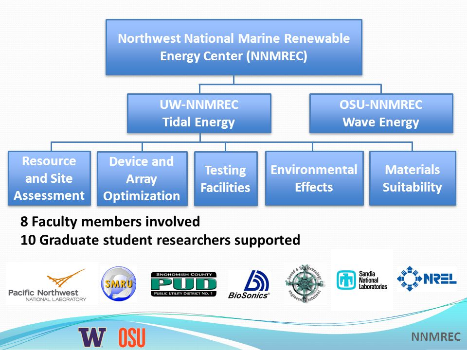 NNMREC Northwest National Marine Renewable Energy Center (NNMREC) UW-NNMREC Tidal Energy UW-NNMREC Tidal Energy OSU-NNMREC Wave Energy OSU-NNMREC Wave Energy Resource and Site Assessment Device and Array Optimization Testing Facilities Environmental Effects Materials Suitability 8 Faculty members involved 10 Graduate student researchers supported