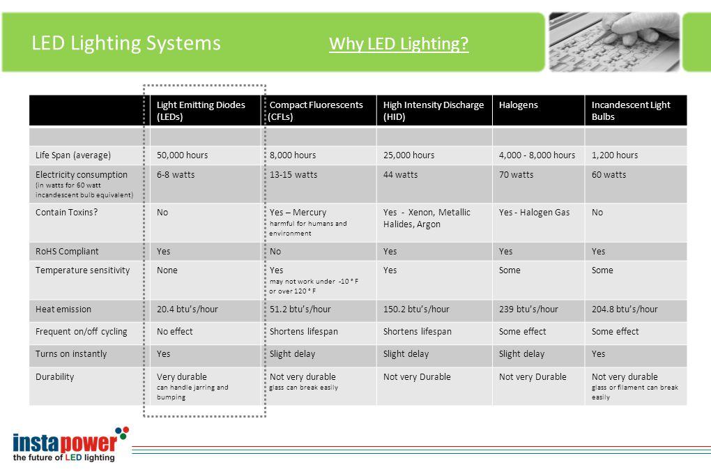 LED Lighting Systems Why LED Lighting.